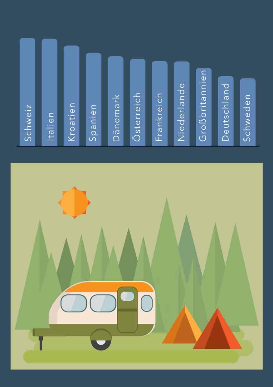 Camping - Infografik über die Preise in Europa